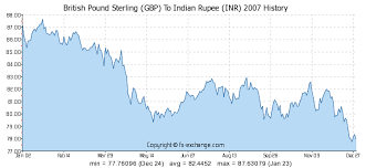 Inr History Chart British Pound Sterling Gbp To Indian Rupee Inr History