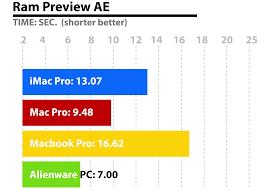 Speed Test Imac Pro Vs Alienware Pc Mac Pro And Macbook