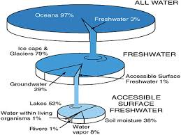 Water Resources Water Resources Water Supply Earth Is Known