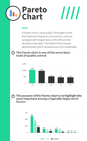 Pareto Chart Pareto Analysis In Quality Management