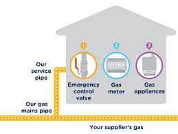 how a gas meter works sgn your gas our network how it all works