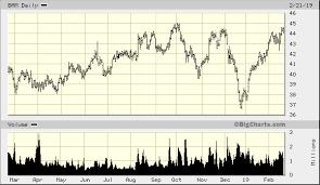 Brookfield Asset Management Inc Cl A Bam Quick Chart