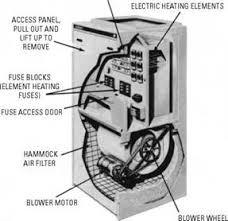 electric furnaces ФенкойРы фанкойРы вентиРяторные доводчики electric furnaces figure 14 1 lennox model