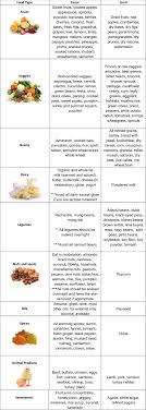 Vata Foods Chart Vata Diet Chart Svastha Ayurveda