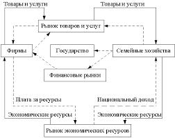 Денежная масса и движение денег во внутреннем экономическом  Рисунок 7 Система денежных потоков в экономике