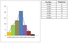 How To Create A Histogram From A Given Frequency Table