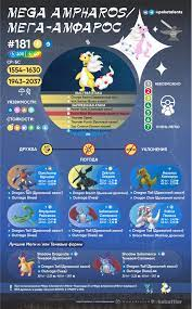 Infographic] Mega Ampharos Raid Guide. RE-UPLOAD to avoid confusion: mostly  in Russian, but moves/names are in English too. Any feedback would be  greatly appreciated : TheSilphRoad