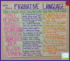 best figurative language images figurative anchor charts