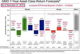 2011 Simple Ira Contribution Limits Chart How Did Gmo Asset Return Forecasts Actually Turn Out 2011