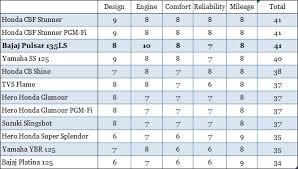 Motorcycle Mileage Chart 125cc Indian Bikes Comparison A Comprehensive Shootout Of