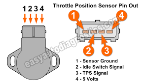 part 1 how to test the throttle position sensor 3 0l mitsubishi how to test the throttle position sensor 3 0l mitsubishi montero