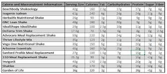 Body By Vi Vs Herbalife Chart Meal Replacement Shake Comparison An Unbiased Look At The