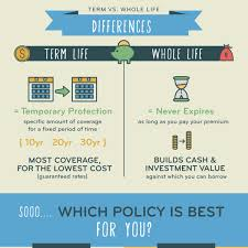 whole life insurance policy quotes of the day