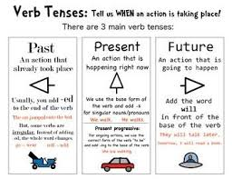 English Verb Tenses Chart Worksheets Verb Tenses Lessons Tes Teach