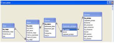 Информатика программирование База данных для организации по  2 5 Создание базы данных