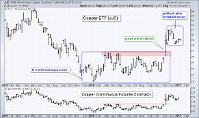 Copper Hits Key Fibonacci Level After Shallow Pullback Don