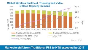 C Ku Band Satellite Chart Nsr Analysts Fss To Lose Market Share To Hts Via Satellite