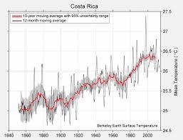 Costa Rica Climate Chart Berkeley Earth