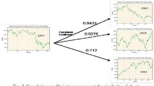 Stock Chart Prediction Figure 2 From Stock Trend Prediction By Using K Means And