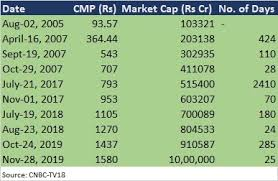 With historic price charts for. Ril Makes History By Hitting Rs 10 Trn Market Cap Buy Sell Or Hold