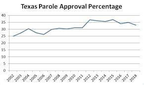 Texas Parole Eligibility Chart 2018 Support Letters Texasparolenow Com