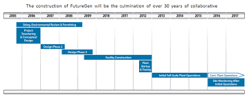project development timeline futuregen development timeline power plant ccs