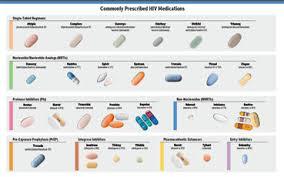 Cri Hiv Pill Chart Front Jpg Community Research Initiative