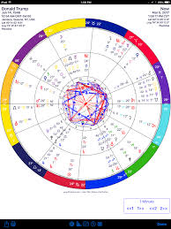 Donald Trumps Progressed Chart With Transits Astrology