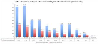 Nintendo Software And Hardware Sales Data From 1983 To