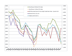 Muni Yield Curve Chart Select Gasb 67 68 Discount Rate Indices Bartel Associates