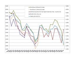 Municipal Bond Yields Chart Select Gasb 67 68 Discount Rate Indices Bartel Associates