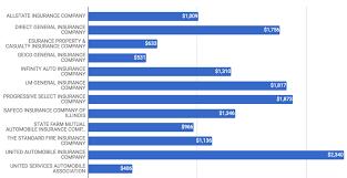 car insurance rates in orange county