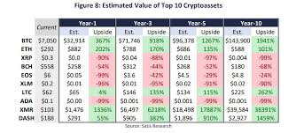 Year performance price year start price year end; Monero Headed To 18k Ripple Price Primed For 97 Crash Research