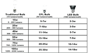 Led Light Wattage Conversion Ikeafurniture Co