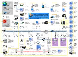 home wired network diagram computer network, modem, router Home Network Wiring Diagram at Corporate Network Diagram Of Wired Network