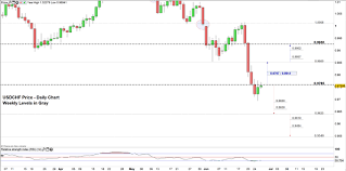Eur Swiss Franc Chart Euro And Us Dollar May Continue Falling Against Swiss Franc