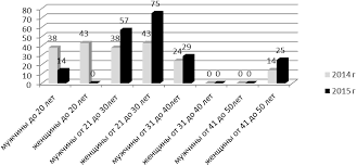 Совершенствование системы адаптации персонала в ООО КЦ ДНС Тюмень  Удельный вес персонала по полу и возрасту в %