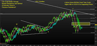 Crude Oil Forecast Sharp Rebound Meets Inflection Point