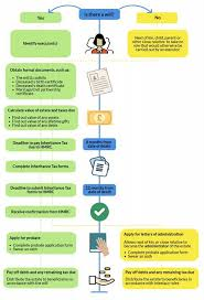 Probate Process Flow Chart Uk Make Inheritance Tax Forms Simpler Say Hammonds Government