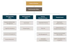 Corporate Structure Arcapita