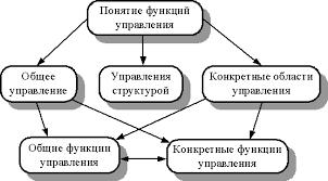 Понятие и классификация функций управления Основы менеджмента Понятие и классификация функций управления