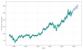Fedex Stock Quote New FedEx Stock Forecast Up To 4848 FDX Stock Price Prediction