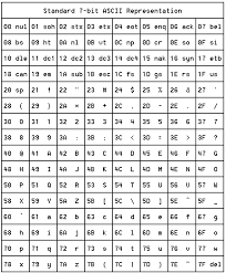 Ascii Control Code Chart Ascii Table Of Ascii Collating Sequence