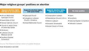 Lutheran And Catholic Differences Chart Where Major Religious Groups Stand On Abortion Pew