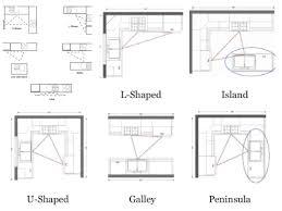 Kitchen Layout Design Ideas Collection Custom Inspiration Design