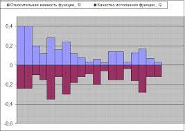 Реферат Отчет по преддипломной практике в ОАО Энергокурган  Рисунок 11 диаграмма качества исполнения функций