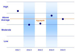 Excel Chart High Low Average Excel Charts Non Numeric Vertical Y Axis Graph