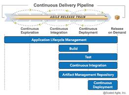 Business Value Delivered Chart Devops Scaled Agile Framework