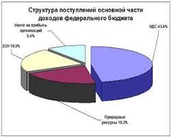Дипломная работа Налоговая политика РФ ru  платежи за пользование природными ресурсами 19 2% налог на прибыль организаций 9 4 процента в качестве примера взяты данные УФНС Ставропольского