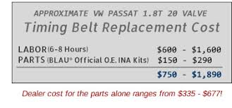 Honda odyssey timing belt replacement cost   Vehicle Parts additionally  likewise MKIII Timing Belt and full water pump page as well Timing belt and replacing water pump    Page 2 in addition When does the timing belt need to be replaced additionally  as well What is the purpose of the water pump and timing belt in a car as well Related Audi A4 Timing Belt Replacement Parts for 2 0T FSI furthermore  in addition  furthermore Audi A4 B7 How to Replace Timing Belt and Water Pump   Audiworld. on cost for water pump and timing belt repment